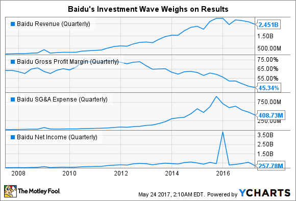 BIDU Revenue (Quarterly) Chart