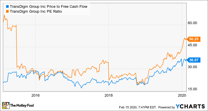 TDG Price to Free Cash Flow Chart
