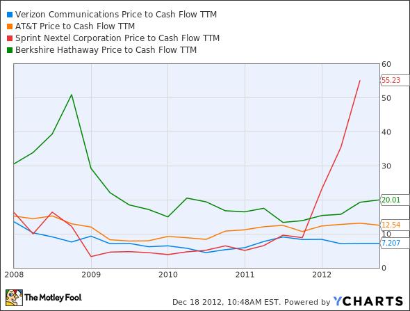 VZ Price to Cash Flow TTM Chart