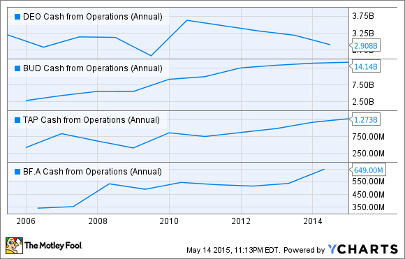 DEO Cash from Operations (Annual) Chart