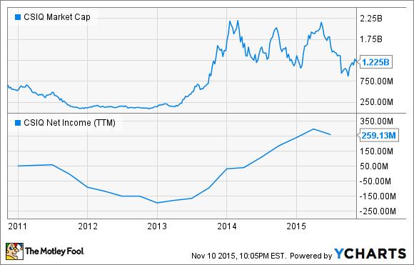CSIQ Market Cap Chart