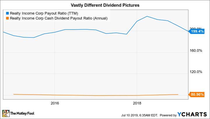 O Payout Ratio (TTM) Chart