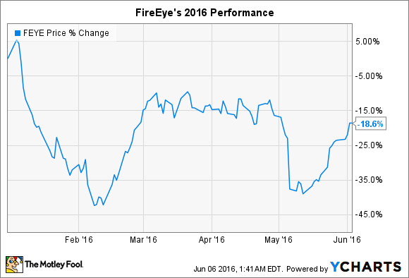 3 Reasons FireEye Inc Stock Could Rise | The Motley Fool