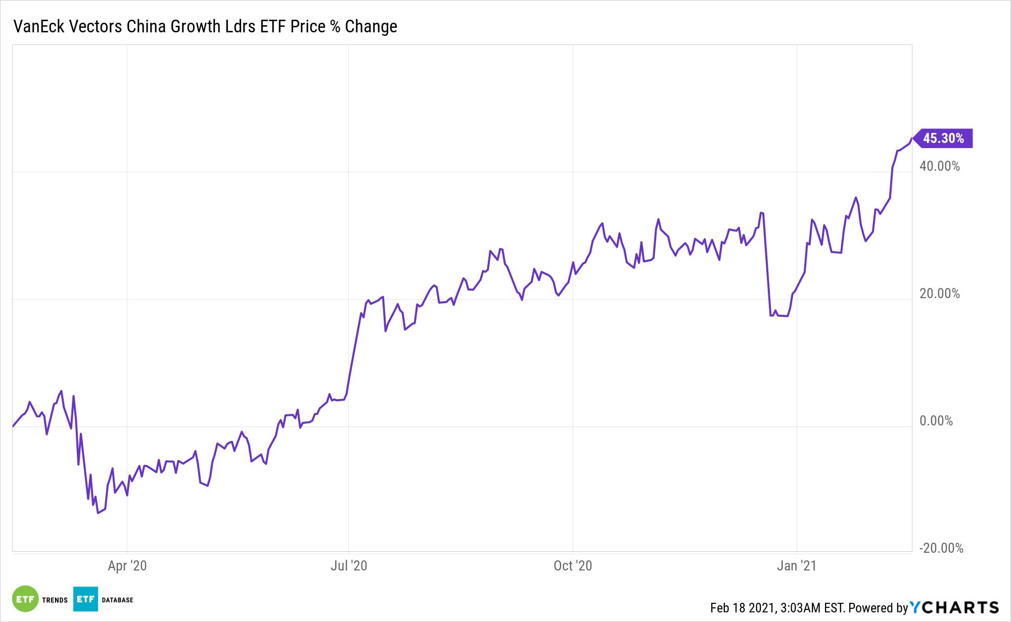 GLCN Chart