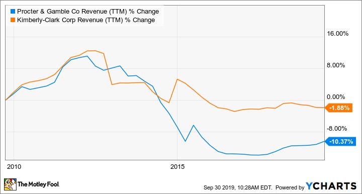 PG Revenue (TTM) Chart