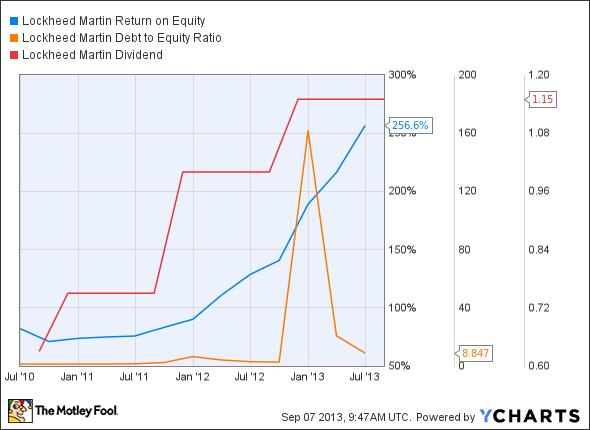 LMT Return on Equity Chart