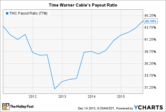 TWC Payout Ratio (TTM) Chart