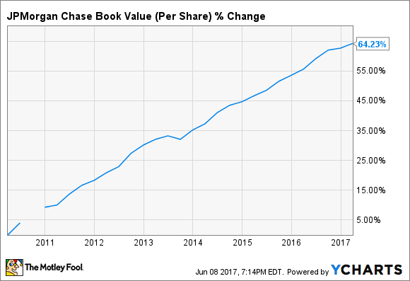 JPM Book Value (Per Share) Chart