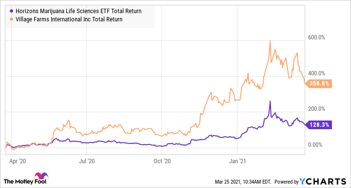 HMMJ Total Return Level Chart