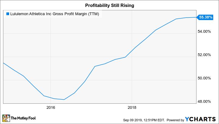 LULU Gross Profit Margin (TTM) Chart