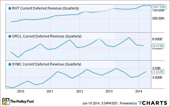 RHT Current Deferred Revenue (Quarterly) Chart