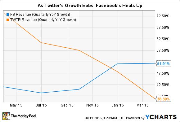 FB Revenue (Quarterly YoY Growth) Chart