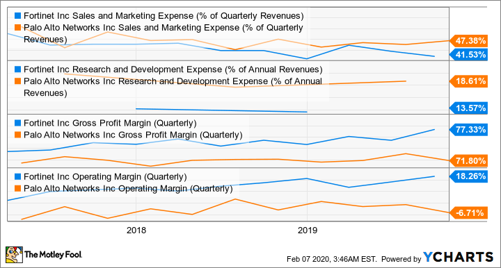 FTNT Sales and Marketing Expense (% of Quarterly Revenues) Chart