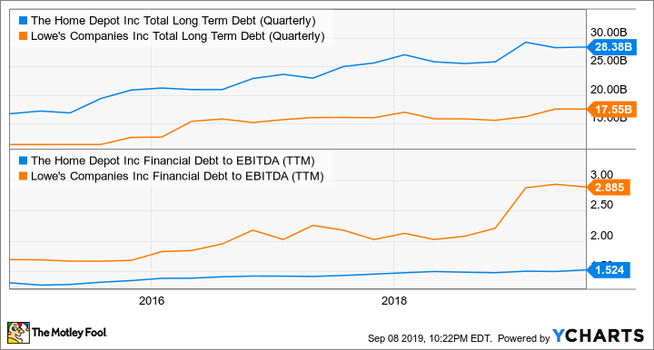 HD Total Long Term Debt (Quarterly) Chart