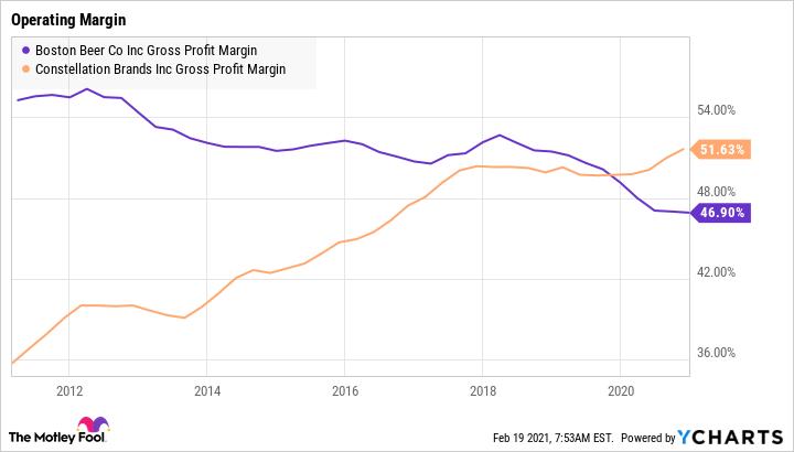 SAM Gross Profit Margin Chart