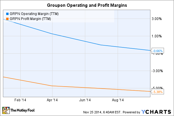 GRPN Operating Margin (TTM) Chart