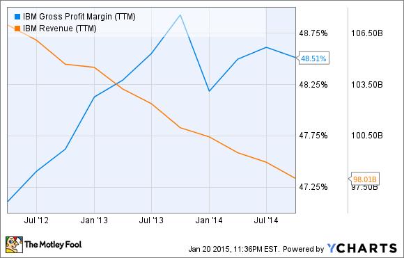IBM Gross Profit Margin (TTM) Chart