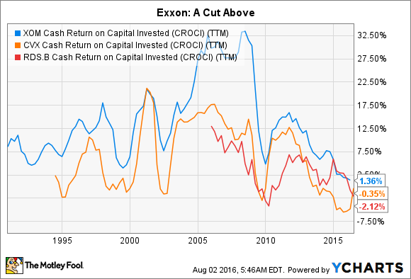 XOM Cash Return on Capital Invested (CROCI) (TTM) Chart