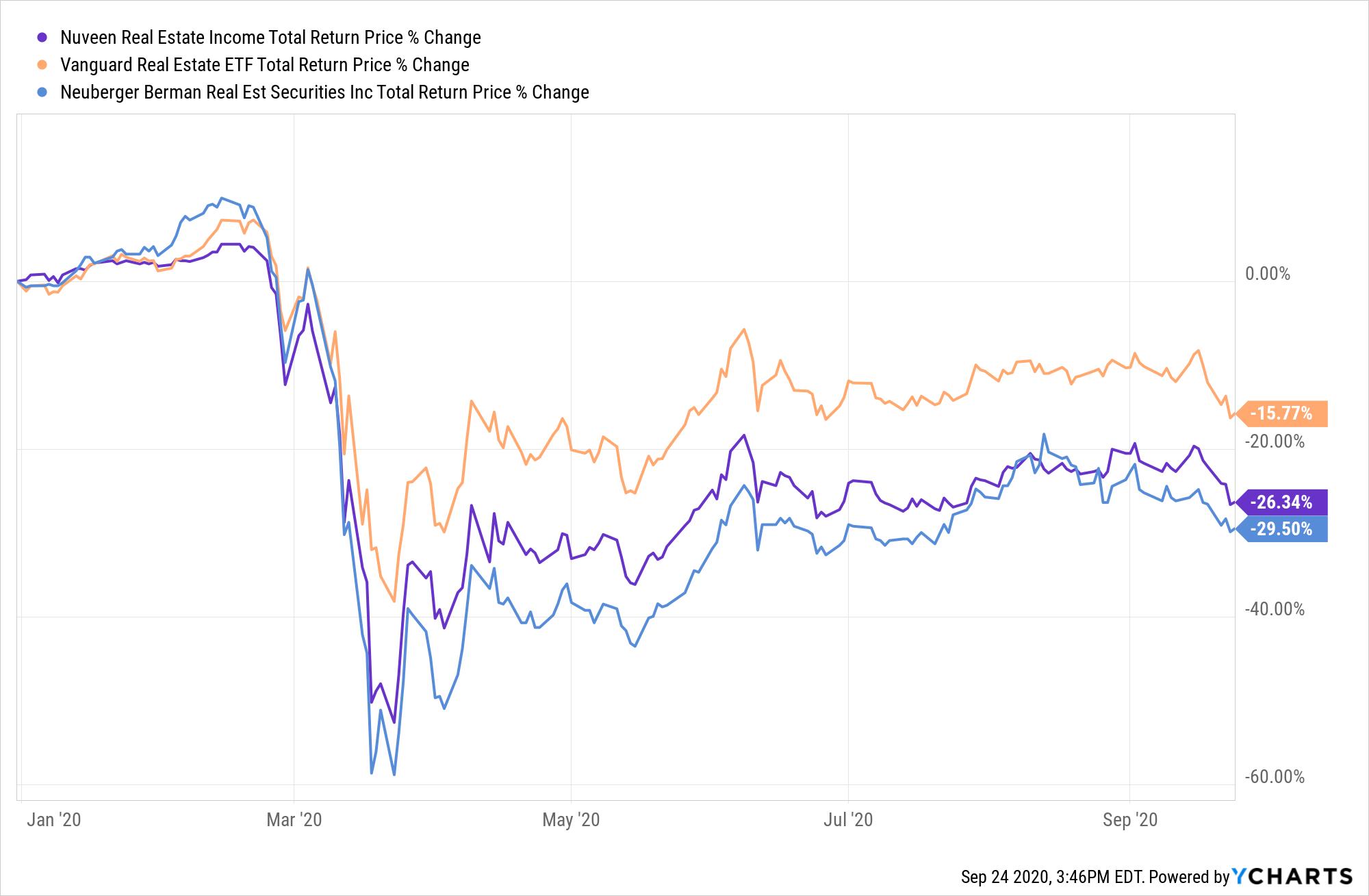 JRS Total Return Price Chart
