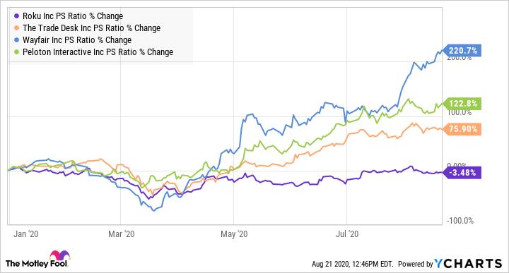 ROKU PS Ratio Chart