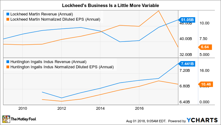 LMT Revenue (Annual) Chart