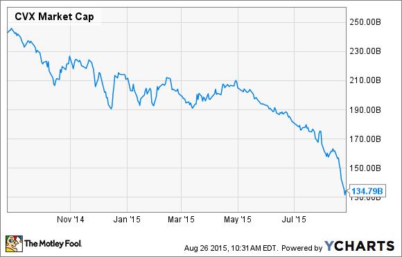 CVX Market Cap Chart