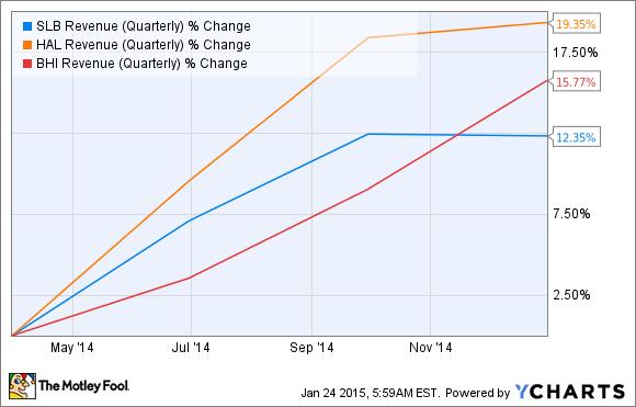 SLB Revenue (Quarterly) Chart