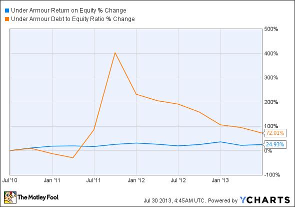 UA Return on Equity Chart