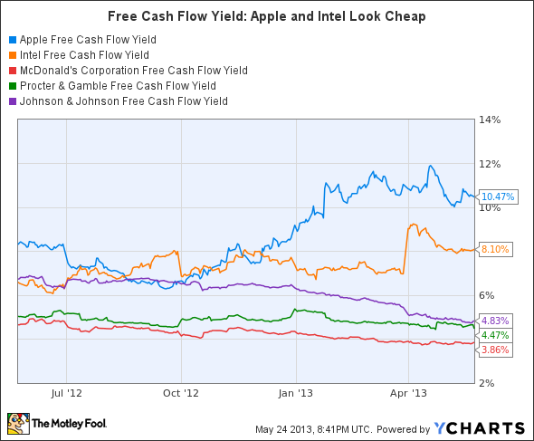 AAPL Free Cash Flow Yield Chart