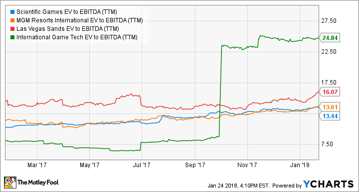 SGMS EV to EBITDA (TTM) Chart