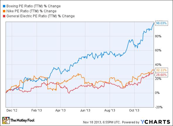 BA P/E Ratio (TTM) Chart