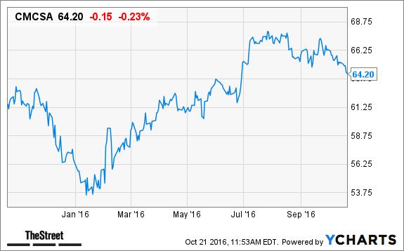 Comcast Cmcsa Stock Declines Increases Buzzfeed