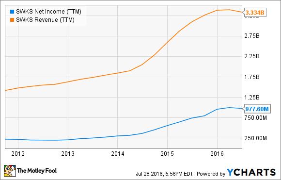 SWKS Net Income (TTM) Chart