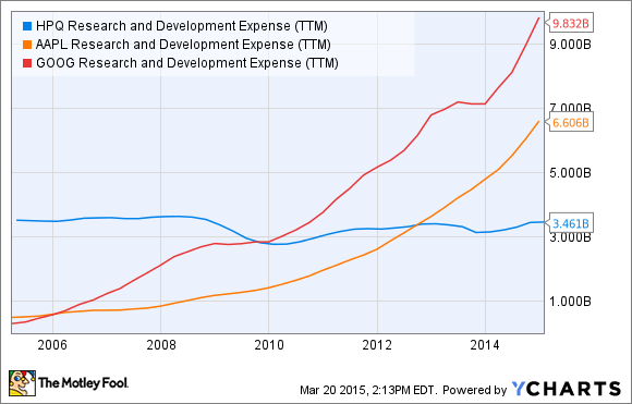 HPQ Research and Development Expense (TTM) Chart