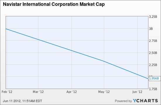 NAV Market Cap Chart