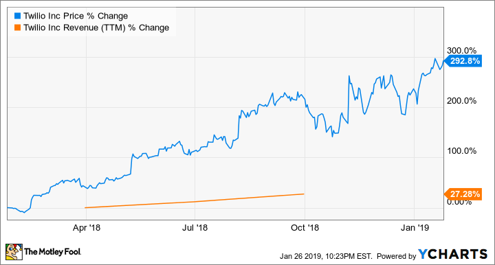 My Top Growth Stock for 2019 | The Motley Fool