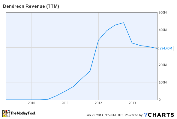 DNDN Revenue (TTM) Chart