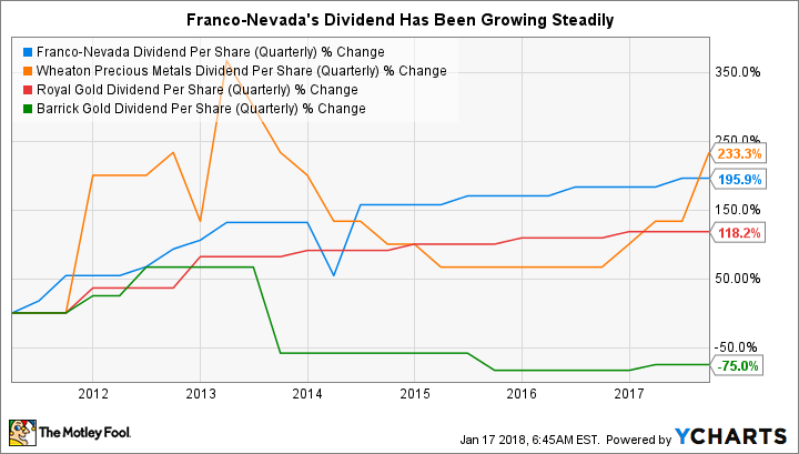 FNV Dividend Per Share (Quarterly) Chart