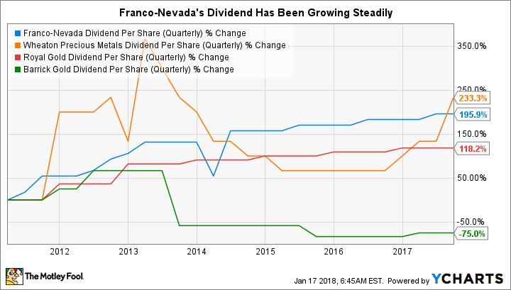 FNV Dividend Per Share (Quarterly) Chart