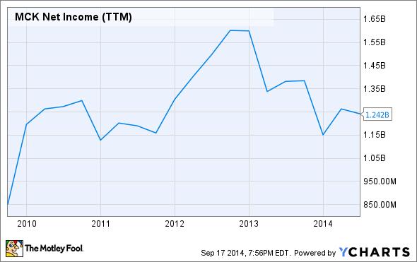 MCK Net Income (TTM) Chart