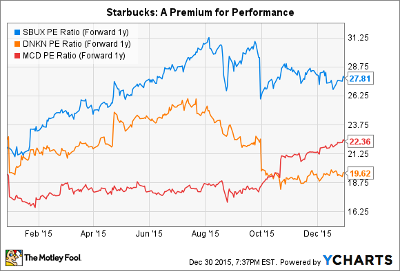 SBUX PE Ratio (Forward 1y) Chart