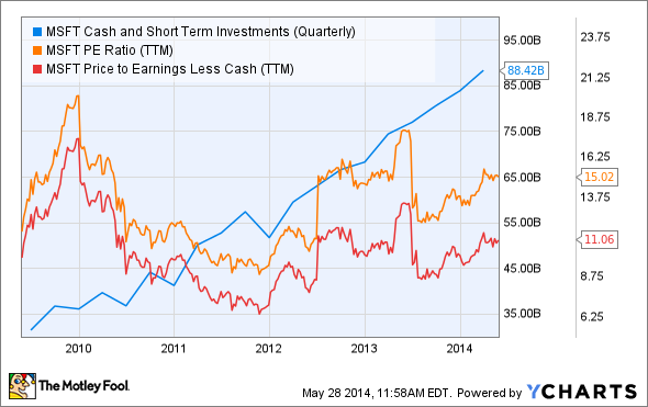 MSFT Cash and Short Term Investments (Quarterly) Chart