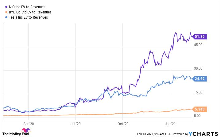 NIO EV to Revenues Chart