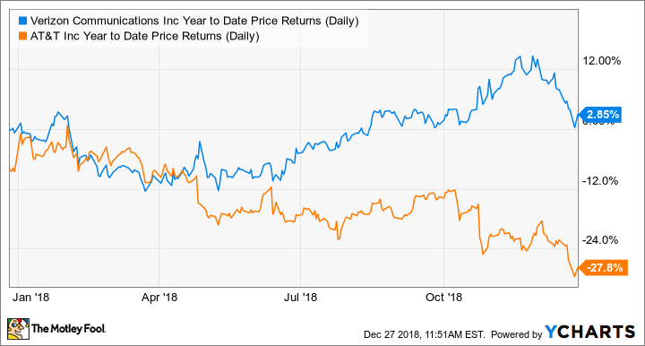 VZ Year to Date Price Returns (Daily) Chart