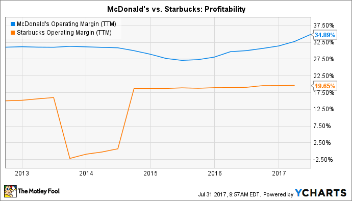 3 Reasons Mcdonalds Is A Better Growth Stock Than Starbucks Today