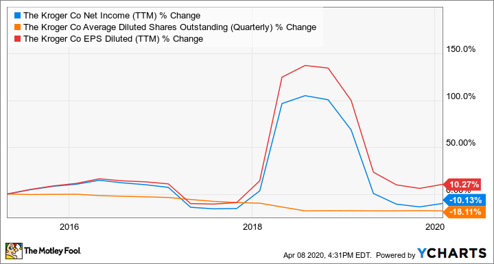 KR Net Income (TTM) Chart