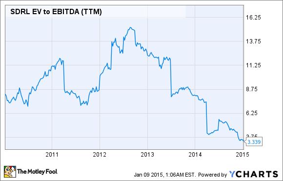 SDRL EV to EBITDA (TTM) Chart