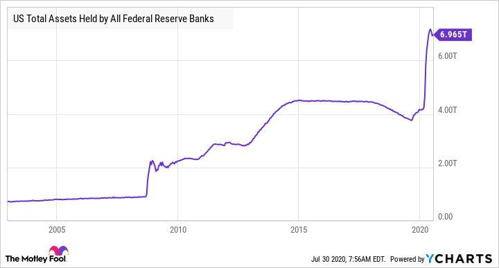 US Total Assets Held by All Federal Reserve Banks Chart