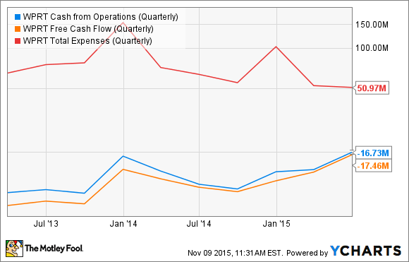 WPRT Cash from Operations (Quarterly) Chart