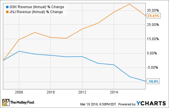 GSK Revenue (Annual) Chart